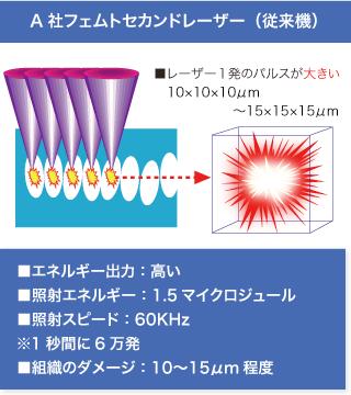 従来機 フェムトセカンドレーザーの性能表示