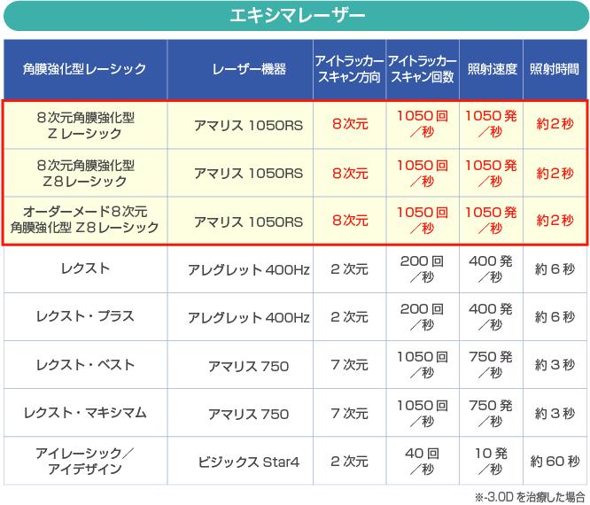 エキシマレーザー 性能比較表